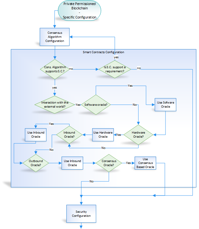 diagram 3 002-configuration_smart_contract_permissioned png